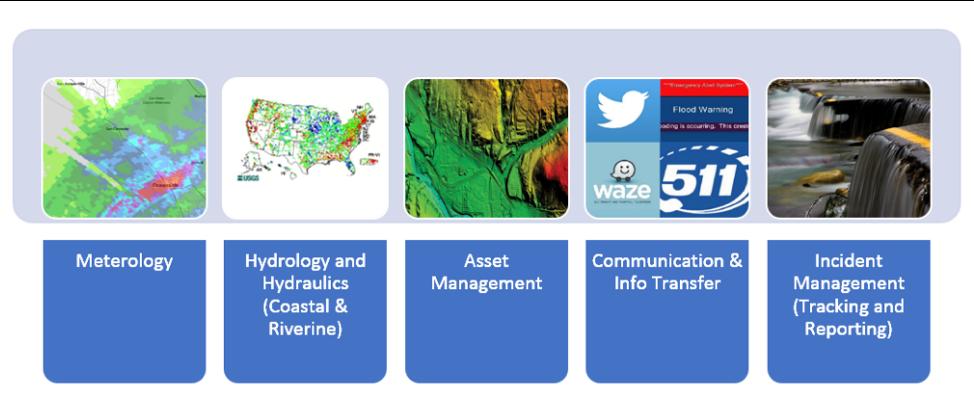 Figure 1. Key data elements in Floodcast