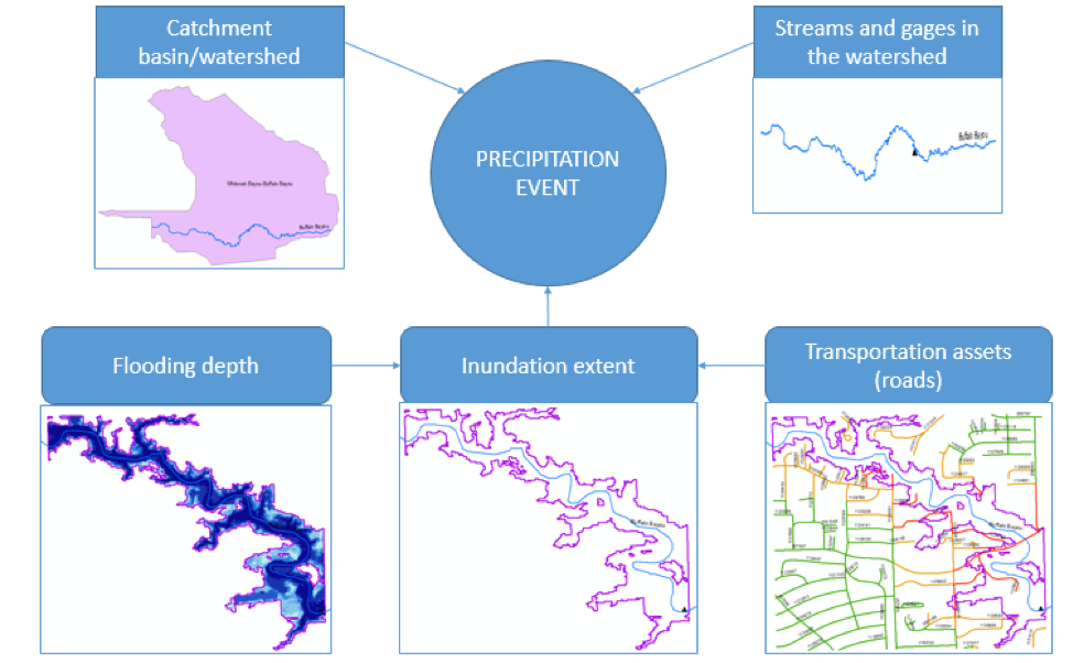 Figure 2. Various geospatial objects/data types used on the Floodcast system and their linkages